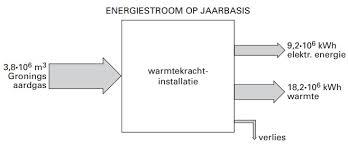 Aardgas: omrekening van m naar kWh vreg