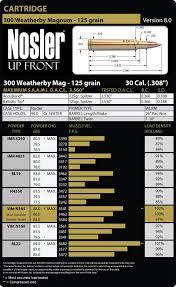 300 Weatherby Magnum Load Data Nosler