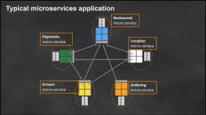 Microservices Design Patterns Martin Fowler An Overview Of Designing Microservices March 2017 Aws Online Tech Talks