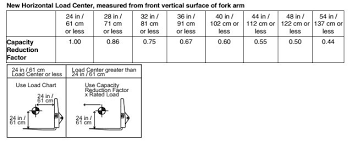 How To Read Forklift Load Capacity Chart Interpreting A Telehandlers Load Charts