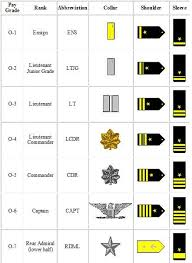 Commissioned Officer Recognition Navy Ranks Navy Rank