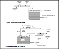 Automatic Control What Is An Automatic Control Systems Electronics