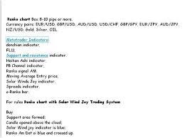 Forex Renko Ichimoku With Solar Wind Joy Trading Strategy