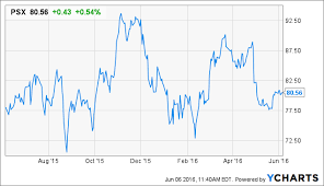 Phillips 66 Stock Price Chart Buffett Is Buying More Shares Of Phillips 66 Should You