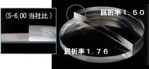 非 球面 レンズ デメリット