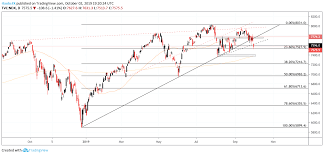 Nasdaq 100 Price Forecast Is The Index Headed For A Repeat