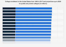 U S College Enrollment Statistics 1965 2028 Statista