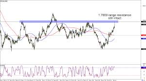 Chart Art Range And Retracement Trades On Gbp Cad And Gbp