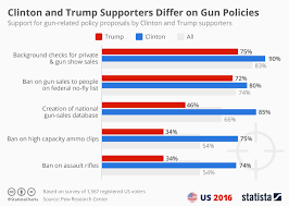 Chart Clinton And Trump Supporters Differ On Gun Policies