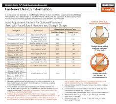 Nail Type Chart Stainless Steel Fasteners Manasquan Premium Fasteners