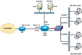 best images of network diagrams with models   cisco asa dmz    cisco asa dmz configuration example