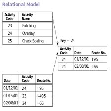 Relational Model Simple English Wikipedia The Free