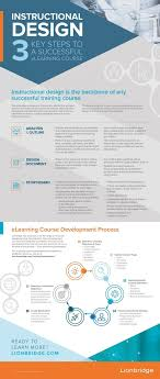 Instructional Design Course Outline 3 Key Steps To A Successful Elearning Course Infographic E