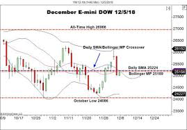 Dow Mini Futures Chart 25000 Back In Play For Dow Futures Forex News By Fx Leaders