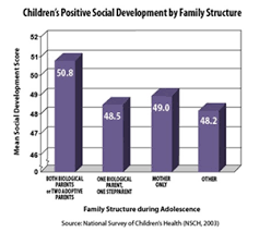 does the divorce of a child s parents impact their social  does the divorce of a child s parents impact their social development