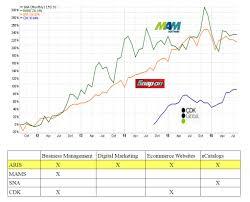 Ari Network Services T11 Capital Management Long Ari Network Services Inc Aris