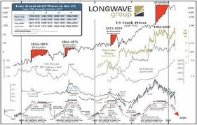 Understanding Market Cycles To Improve Stock Market Trading