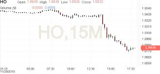 Heating Oil Futures Historical Prices Investing Com