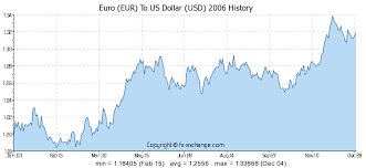 Chart Usd Eur 11500 Eur Euro Eur To Us Dollar Usd Currency Exchange