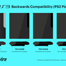 Ps3 Versions Chart Is Playstation 3 Compatible With Ps2