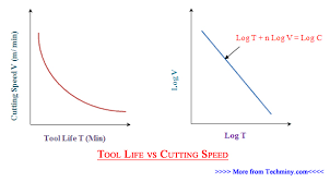 Tool Life Factor Of Cutting Speed Feed Depth Fluid