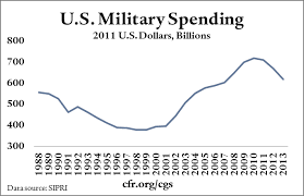 2009 Dod Pay Chart Trends In U S Military Spending Council On Foreign Relations