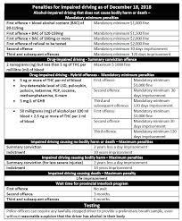 Dui Penalty Chart