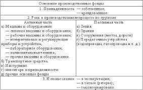 Реферат Основные средства  Состав основных производственных фондов