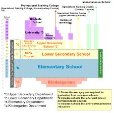 Japanese School System_edited Philippine Digest
