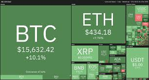 Bitcoin remains the market leader with market capitalization today 7/1/21 being close to $ 690 billion. Daily Crypto Review Nov 6 Bitcoin Zooming Past 15 000 How Far Can It Go Before Pulling Back Forex Academy