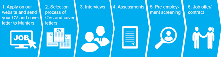 Help With Job Application Application Tips Careers Munters