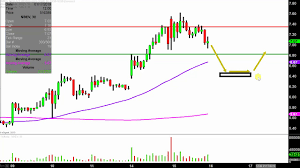 Nbev Stock Chart New Age Beverages Corporation Nbev Stock Chart Technical Analysis For 01 15 2019
