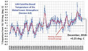 Calendar 2013 Through 2015 Uah Global Temperature Update For December 2018 0 25 Deg