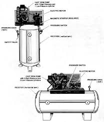 air compressor components diagram just another wiring diagram blog • figure 1 typical two stage industrial class air compressors rh constructionasphalt tpub com kobalt air compressor