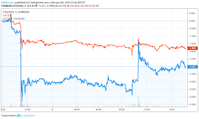 Bitcoin Price Headlines Crypto Sell Off But One Coin