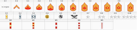 Ranks Of The Marine Corps Army Enlisted Ranks Chart All