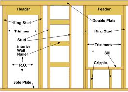framing an interior wall. Balloon Framing An Interior Wall
