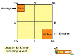 cooking hob should be placed in the southeast corner of the kitchen since an l shaped layout in general occupies the two adjacent walls it is natural to
