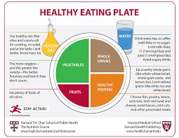 Healthy Eating Plate - Harvard Health