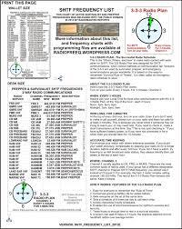 Freq Chart Shtf Survivalist Radio Frequency Lists Radio Frequency