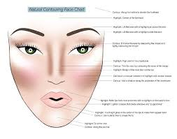 why is contouring necessary for make up 1 to make your nose smaller 2 to make your forehead looks smaller 3 to define your cheekbones