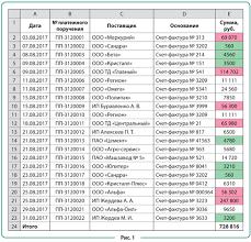 контроль и управление платежами Если отчет объемный то платежи на значительные суммы выделенные розовым цветом будут разбросаны по нескольким страницам что усложняет работу