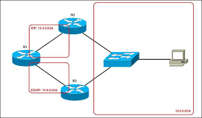 Administrative Distance Ad Explained Ccna