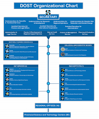 Updated Organizational Chart Of Bureau Of Customs Organizational Structure