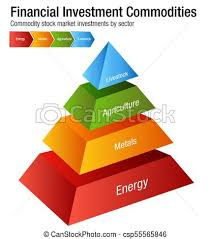 Investment Pyramid Chart Financial Investment Commodities Chart