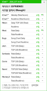Rough Achieves A Perfect All Kill On The Korean Music