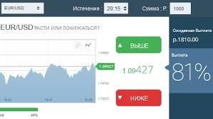 Список бинарных опционов рублевой ставкой