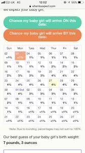 Labour Chart Labour Probability Chart Website Bit Of Fun September