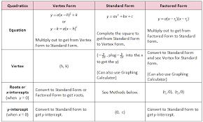 write a quadratic function in standard