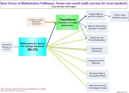 developmental mathematics revival a new vision of mathematics  i realize that this chart be hard to in a browser so here is a file to pdf format new math pathways general vision 4 2 12